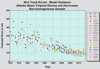 Model track errors over time