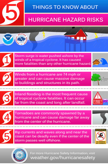 Hurricane_Hazards_4-4-16