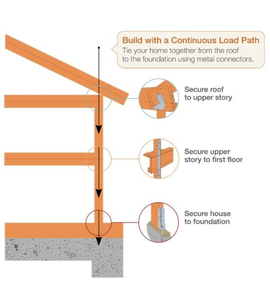 load path
