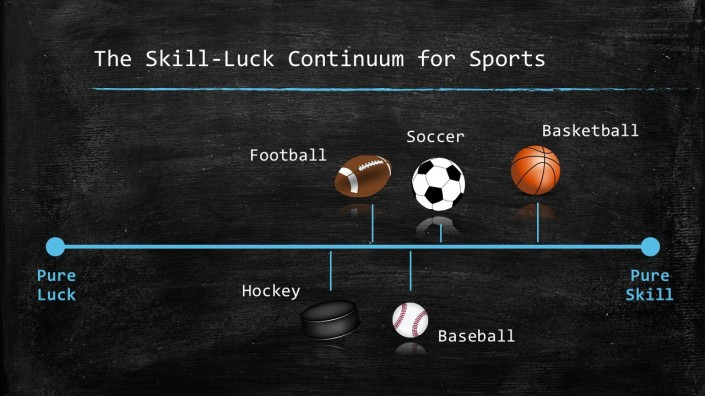 The Skill-Luck Continuum for Sports